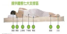 全天然乳胶床垫